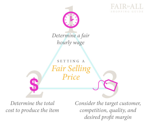 Setting a fair selling price infographic.