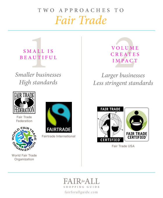 Two Approaches to Fair Trade infographic