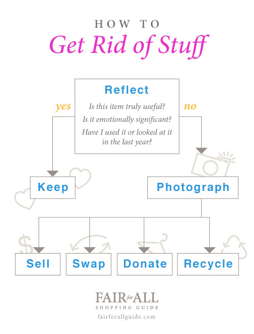 """How to get rid of stuff"" infographic"