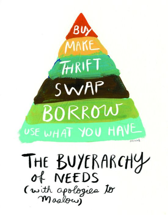Pyramid from bottom to top: Use what you have, borrow, swap, thrift, make, buy